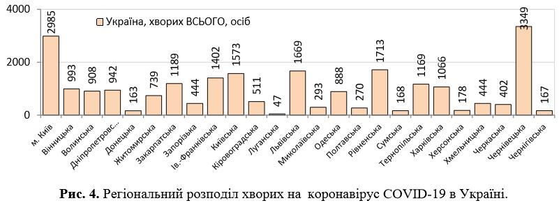 В Украине резко выросло число зараженных COVID-19: статистика на 31 мая