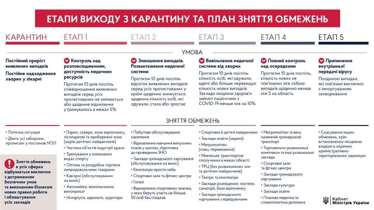 Етапи виходу з карантину в Україні