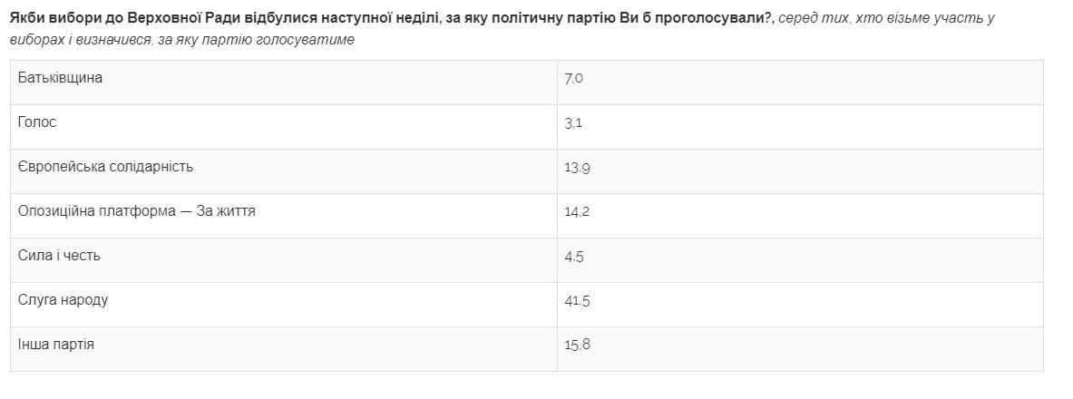 """Опрос об отношении украинцев к Зеленскому и """"Слуге народа"""""""