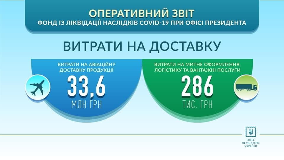 Отчет ОПУ о расходах Фонда борьбы с коронавирусом
