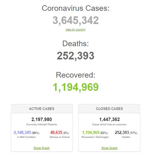 Испания и Италия на пути к победе над коронавирусом: статистика по миру и Украине на 5 мая. Постоянно обновляется