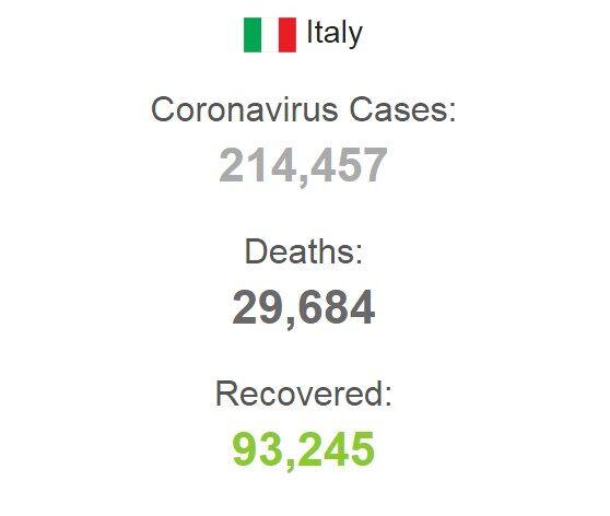 В Италии от COVID-19 вылечилось рекордное количество людей