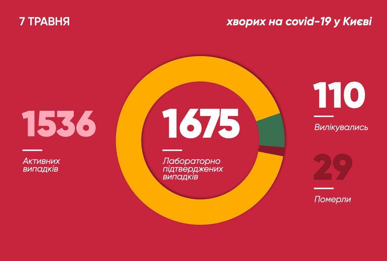 Статистика заболеваемости коронавирусом в Киеве