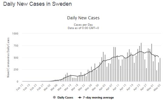 Нові інфікування в день у Швеції