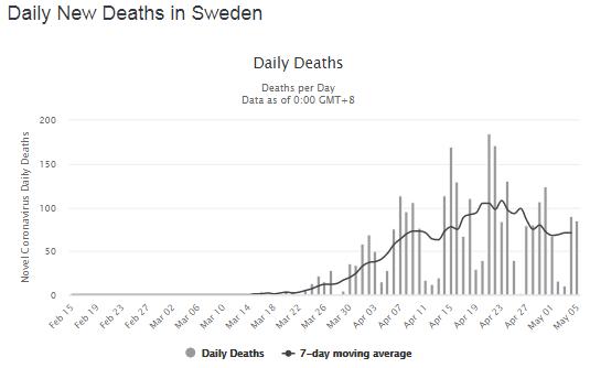 Кількість загиблих від коронавірусу в день