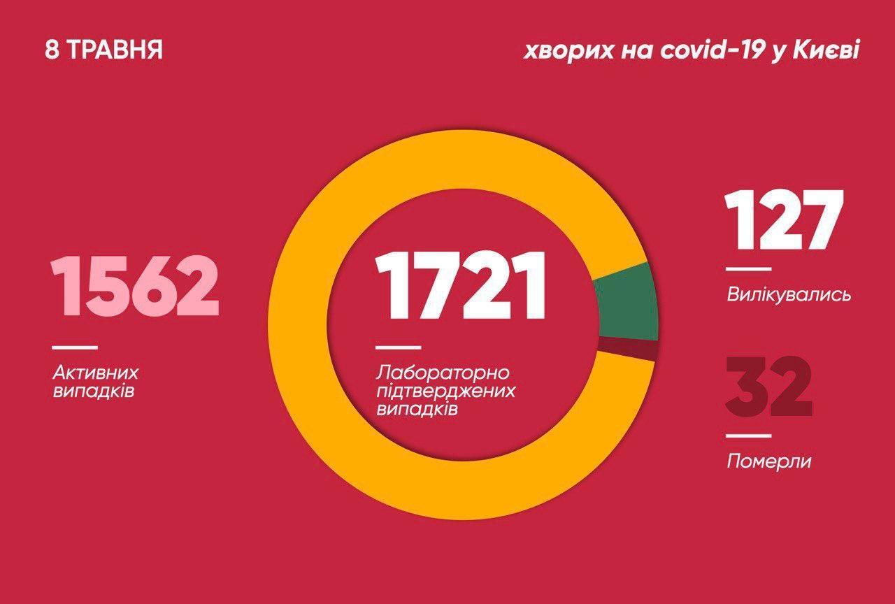 Количество зараженных коронавирусом в Киеве перевалило за 1700: Кличко озвучил свежую статистику