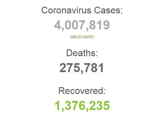 Во всем мире уже более 4 млн человек заразились коронавирусом