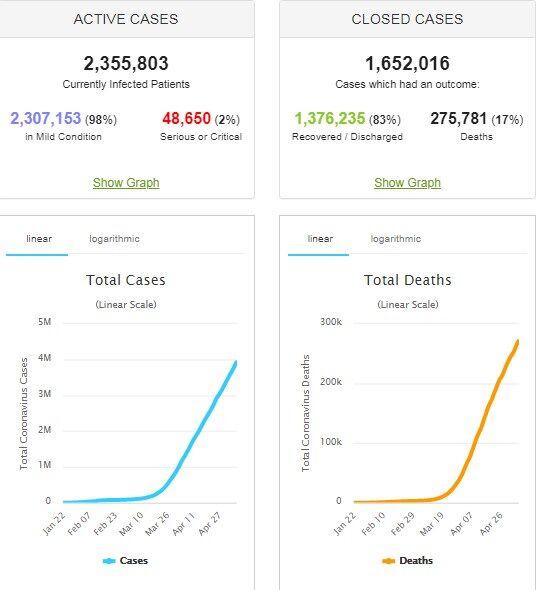 Заболели более 4 млн по всему миру: статистика по коронавирусу на 8 мая. Постоянно обновляется