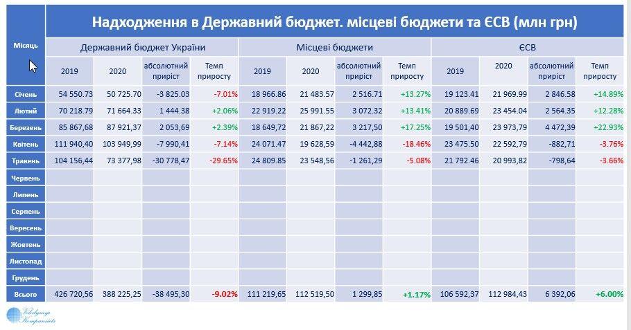 Держбюджет-2020: підсумки за п'ять місяців