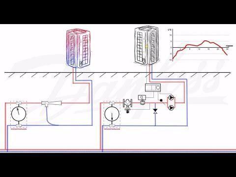 Как работает ИТП