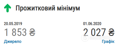 Что изменилось в Украине за год