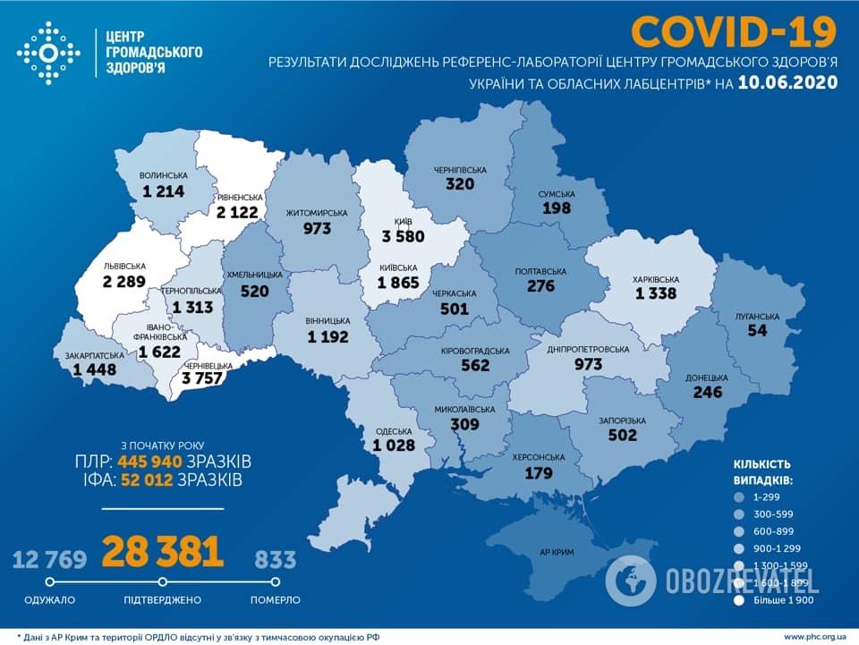 Статистика щодо COVID-19 в Україні на 10 червня