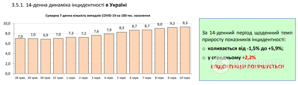 Коронавирус в Украине набрал обороты, 525 больных за сутки: статистика Минздрава по COVID-19