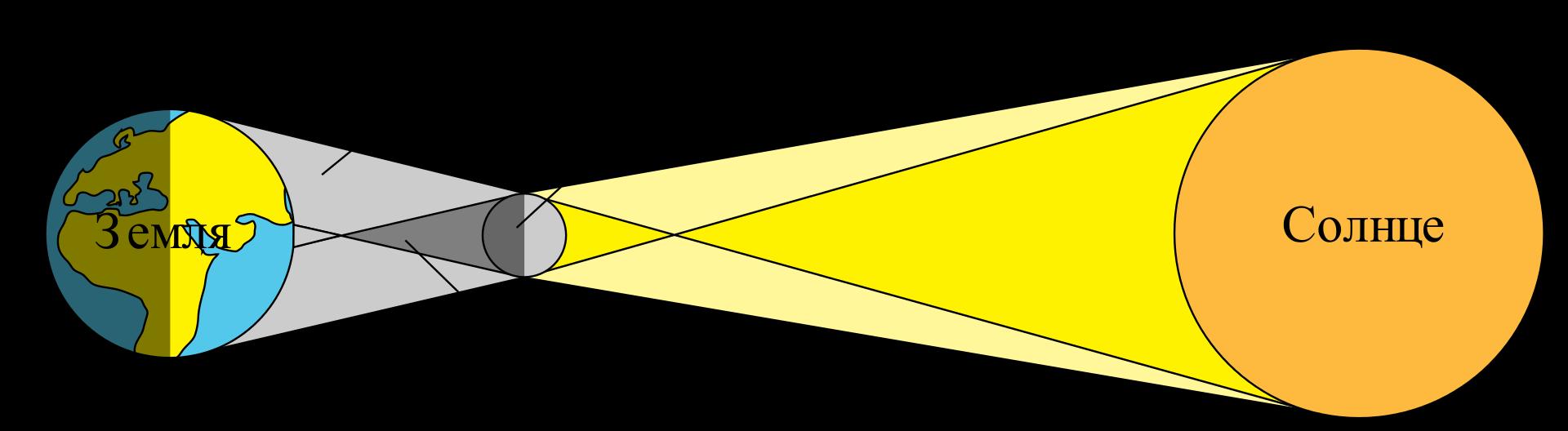 Кольцеобразное солнечное затмение: схема