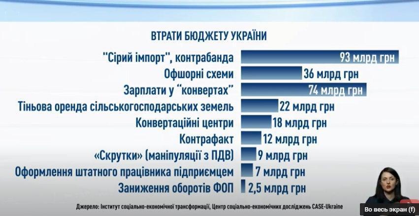 Оприлюднено топ злочинних схем із найбільшими втратами для бюджету України