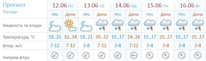 Средняя температура по Украине