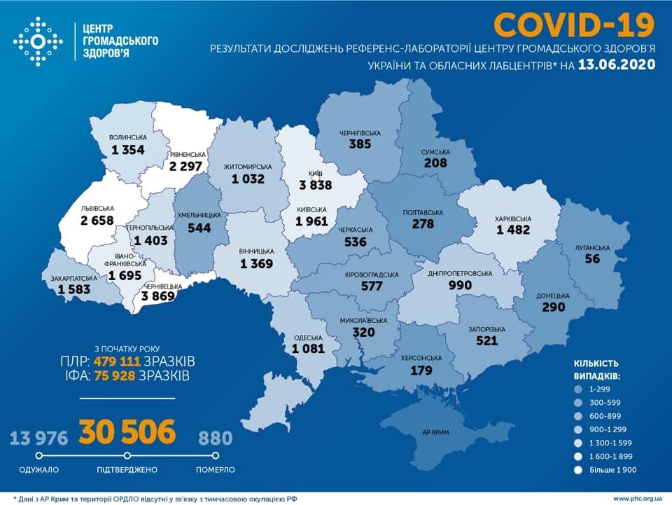 В Украине побит новый рекорд зараженных коронавирусом за сутки: статистика Минздрава на 13 июня