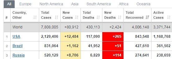 Лидируют по количеству заболевших США