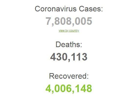 В мире более 4 млн человек побороли коронавирус