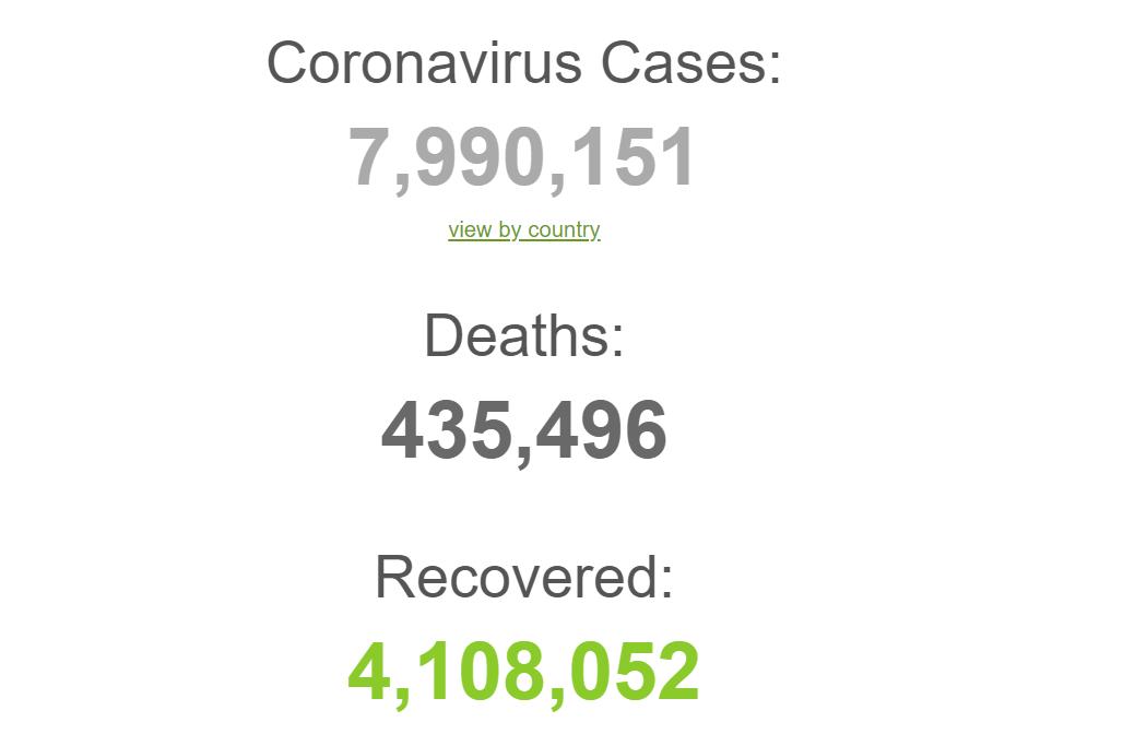 Коронавірусом заразилися майже 8 млн: статистика щодо COVID-19 на 15 червня. Постійно оновлюється