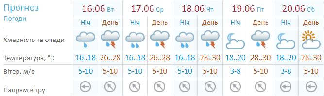 Прогноз средних температур и возможности осадков в Украине