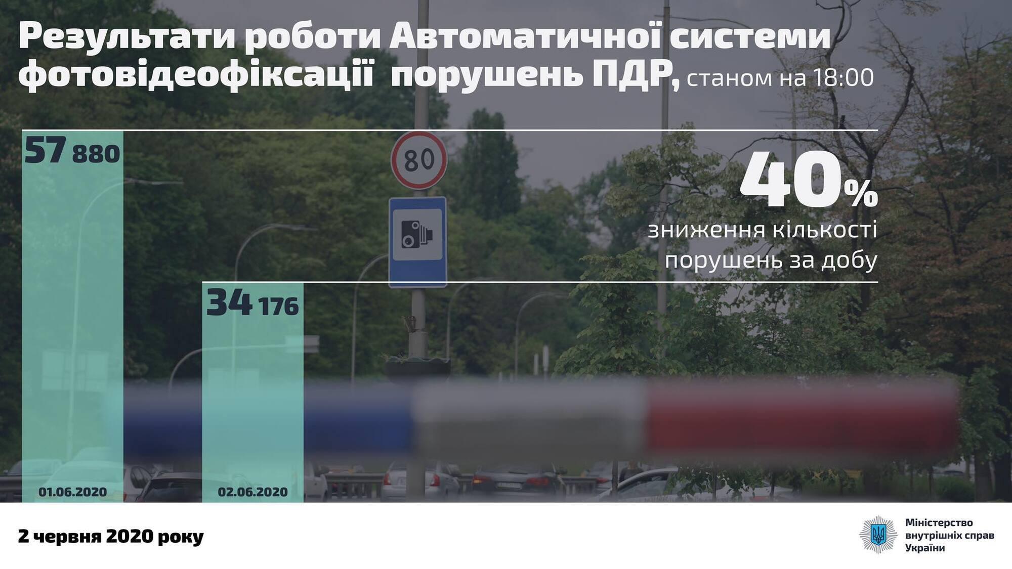 """Рекорд дня – 210 км/год: в МВС опублікували """"список потенційних убивць"""""""