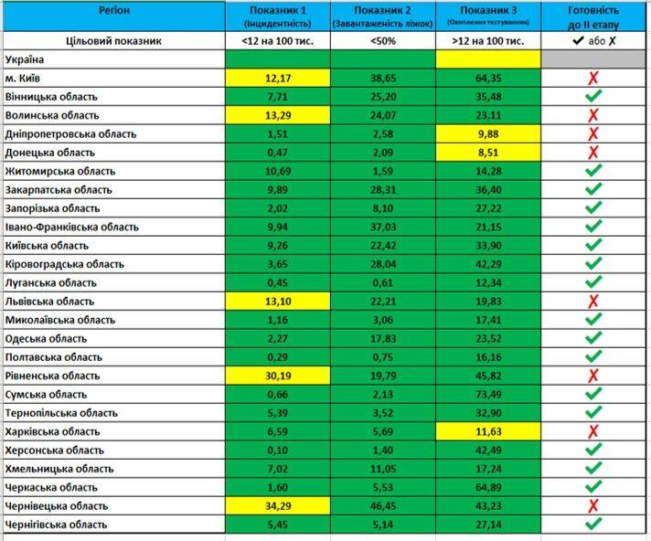 Показатели для ослабления противоэпидемических мероприятий по состоянию на 2 июня