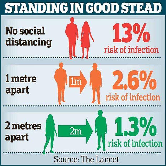 У Британії вирахували ефективну відстань для соціального дистанціювання