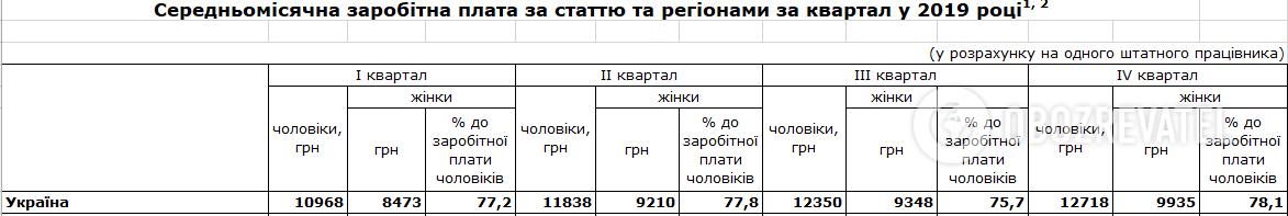 Разрыв по зарплате в Украине
