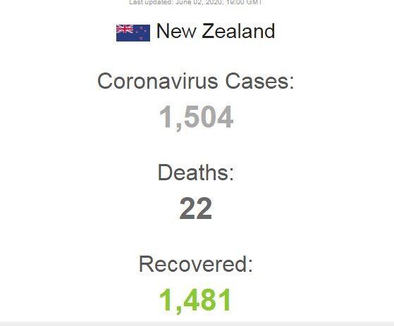 Остался один больной: Новая Зеландия почти победила COVID-19