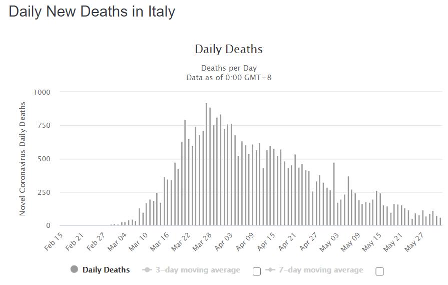 Данные по ежедневной смертности от COVID-19 в Италии
