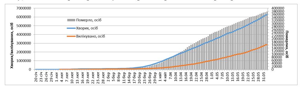 Динамика роста количества зараженных, умерших и вылечившихся от коронавируса