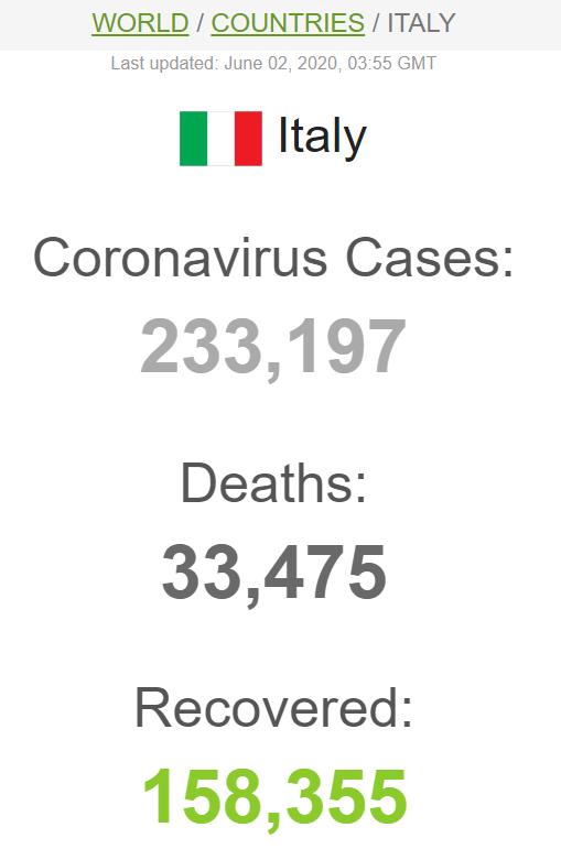 Статистика щодо коронавірусу в Італії