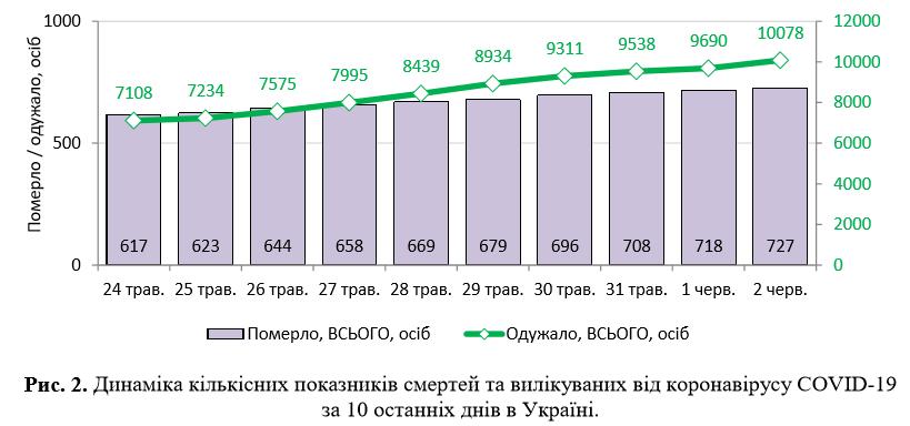 Плюс 328 за сутки: появилась статистика Минздрава по коронавирусу на 2 июня