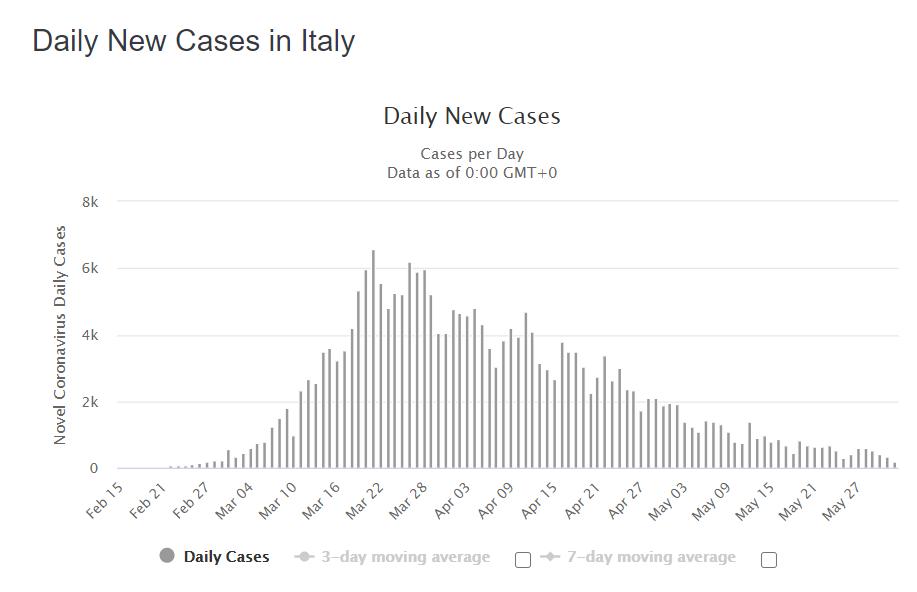 Ежедневный рост новых случаев COVID-19 в Италии