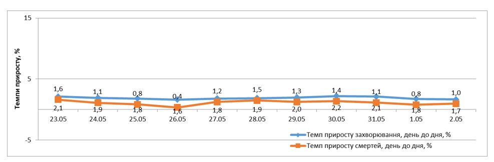 Динамика темпов роста заболевших и умерших от COVID-19