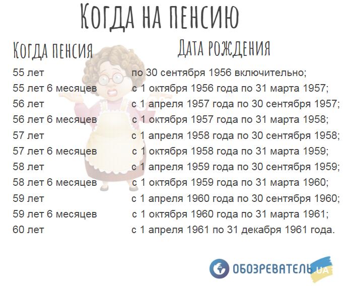 Необходим пенсионный возраст для Украинской