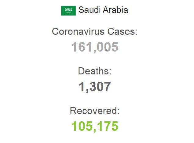 В Саудовской Аравии заразились более 160 тысяч человек
