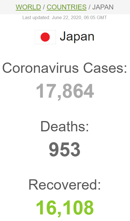 Статистика щодо коронавірусу в Японії