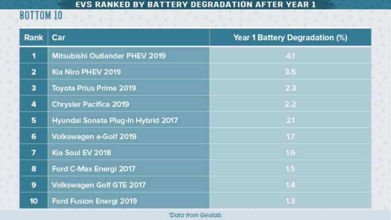Электромобили с наибольшей деградацией батареи.