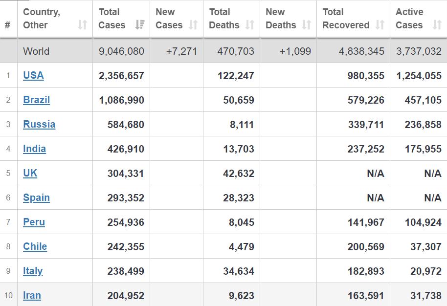 Антирейтинг країн за кількістю заражених
