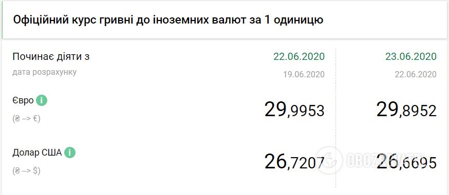 Курс валют НБУ (сайт Нацбанка)