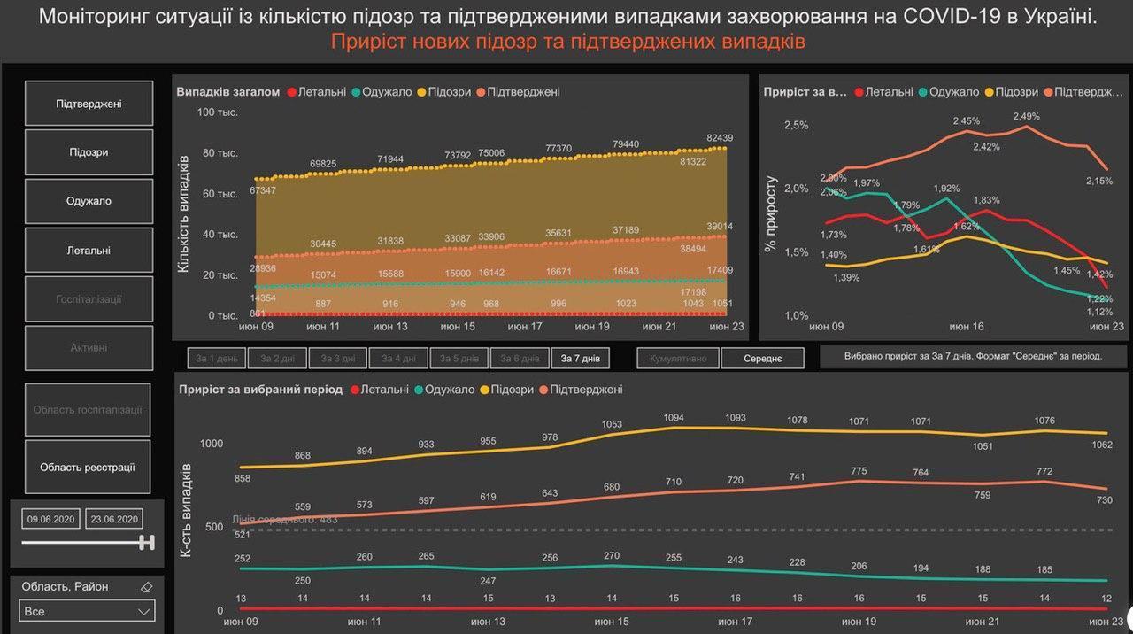 Графік поширення коронавірусу в Україні