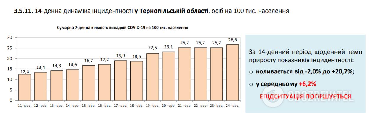 Кількість заражених COVID-19 різко зросла: статистика на 24 червня. Постійно оновлюється