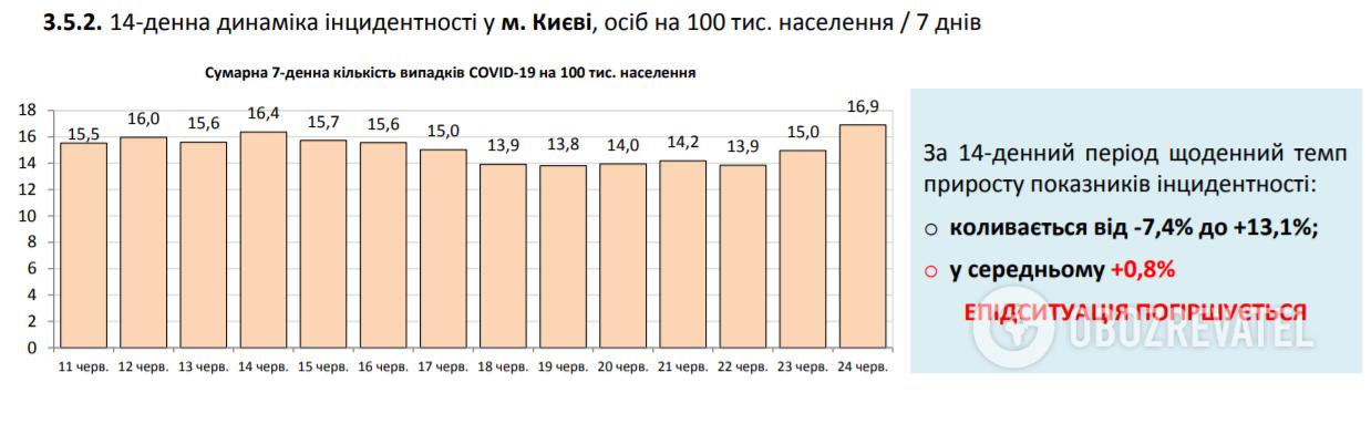В Україні встановлено новий антирекорд щодо COVID-19: статистика МОЗ на 24 червня