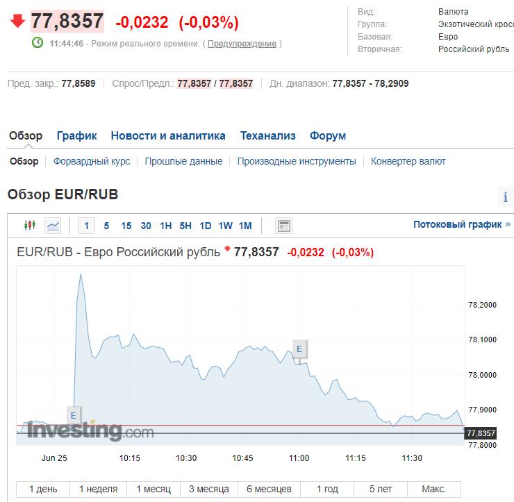 Курс валют в России на Московской бирже