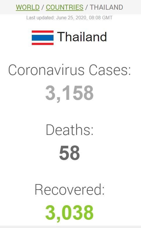 Дані щодо коронавірусу в Таїланді
