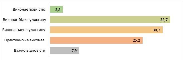 Українці розділилися через перший рік Зеленського: з'явилися результати опитування