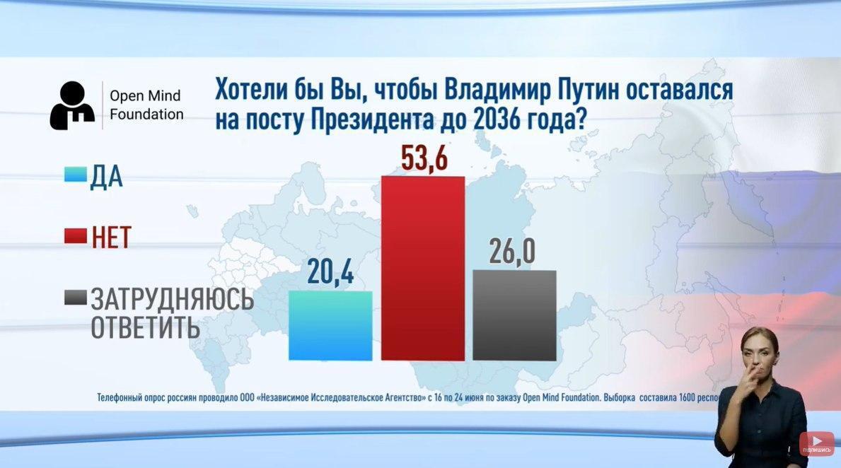 Большинство россиян против переизбрания Путина