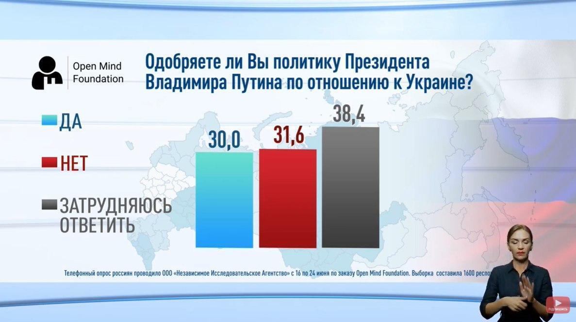 30% россиян поддерживают агрессию Путина по отношению к Украине